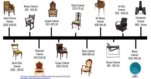 Baroque chair history for Histoire du meuble